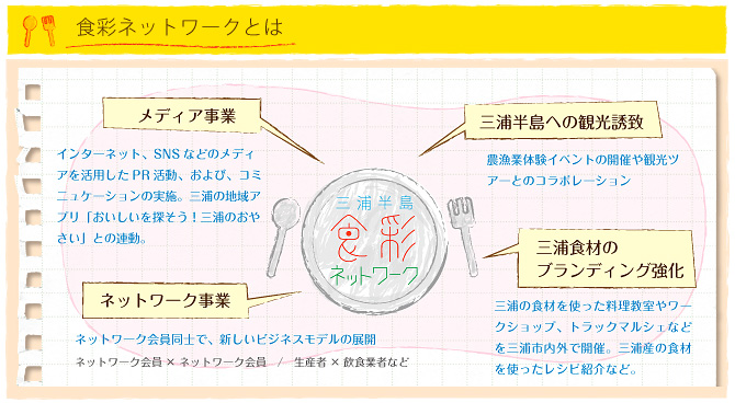 三浦半島 食彩ネットワークとは